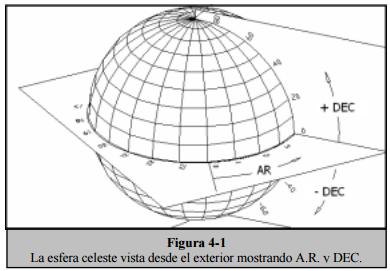 + DEC Figura 4-1 La esfera celeste vista desde el exterior mostrando AR v DEC,